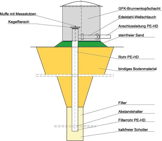 Diese Schächte werden in den meisten Fällen zum Schutz der Gasbrunnenköpfe eingebaut.