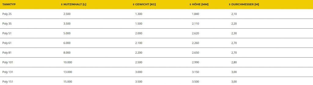 Größentabelle für den Erdtank mit den Angaben des Tanktyps und des Füllvolumens.