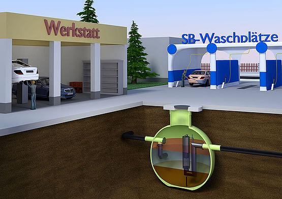 Ölabscheider trennen Öl und Benzin vom Abwasser und tragen somit dazu bei, das Grundwasser vor Verunreinigungen zu schützen.